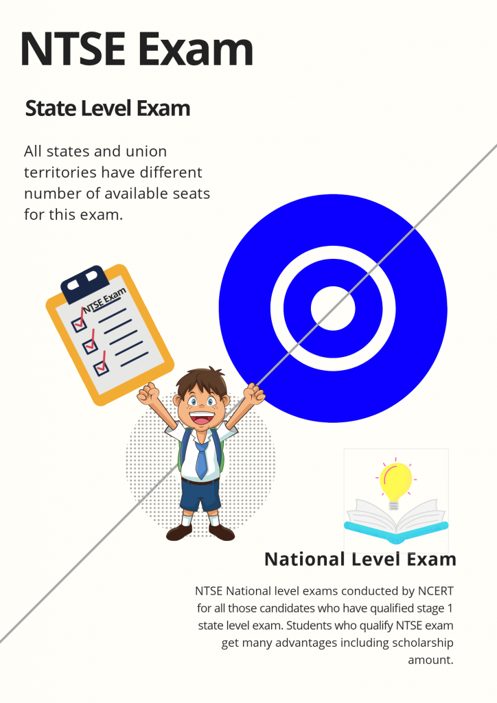 NTSE Exam stages