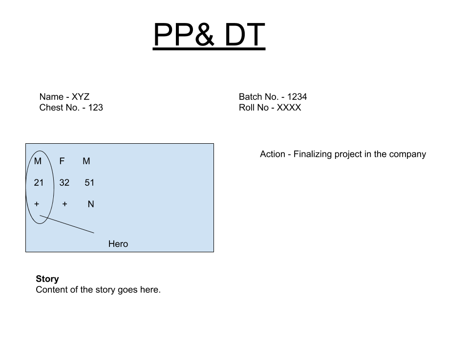 PPDT Format for story - how to write story for PPDT?