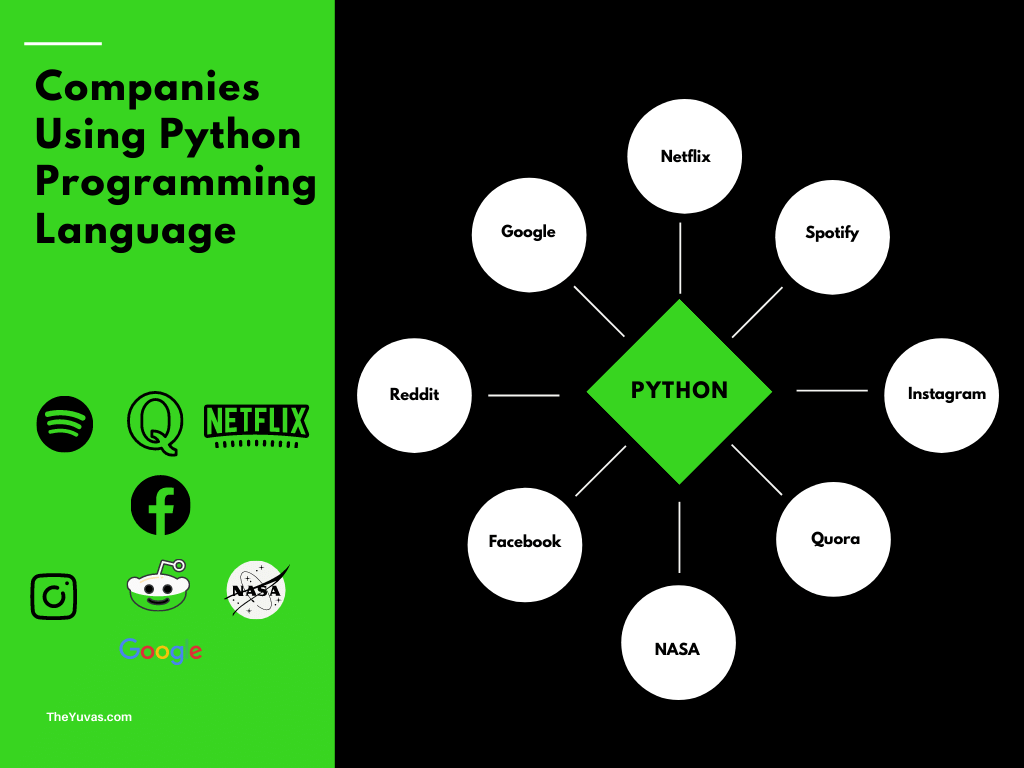 Companies Using Python Programmming Language - Reasons for Why You should Learn Python